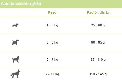 Guía nutrición adult mini