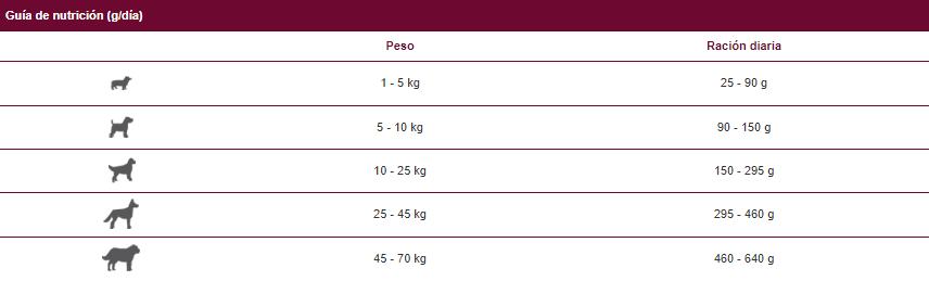 Guía de nutrición pienso con buey